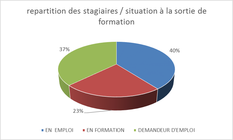 Insertion la sortie de la formation 2018